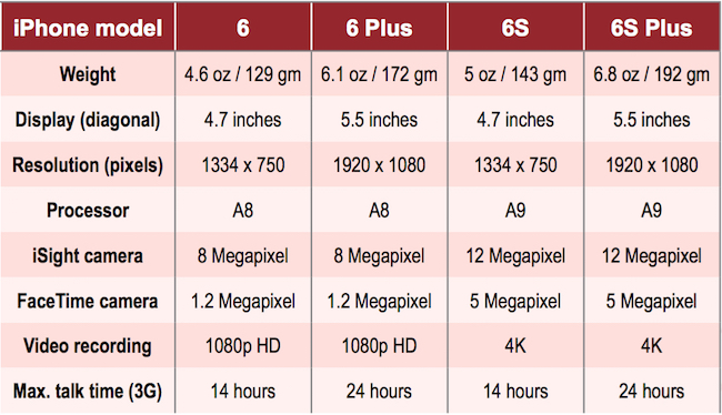iPhone 6 and iPhone 6S comparison chart specs