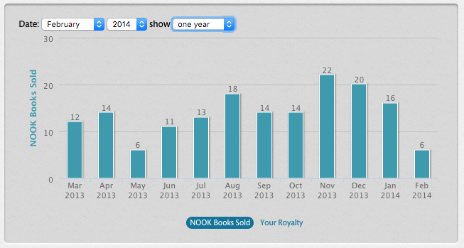 Nook Sales sample vs Google Play books