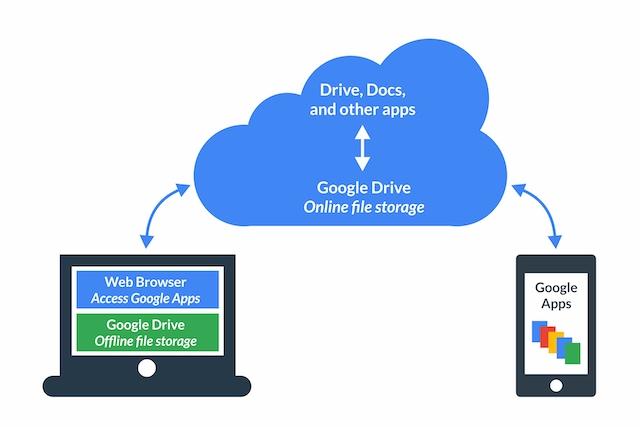 Google Drive concept diagram